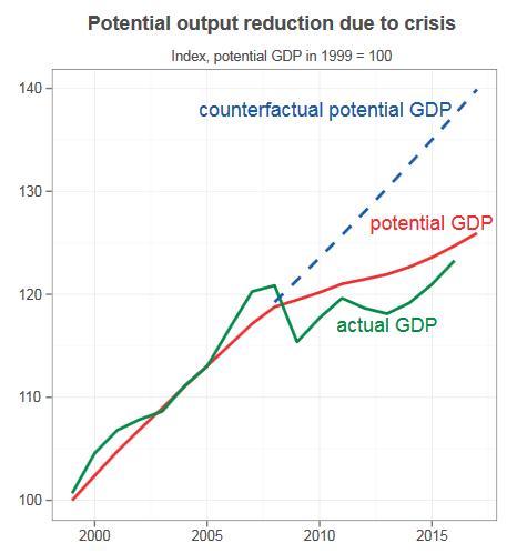 Produkcja potencjalna i realna w strefie euro