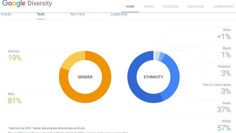 Procent kobiet zatrudnionych w Google w technologiach wynosi 19%, mężczyzn 81%