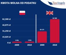 Polska kwota wolna od podatku od 10 lat stoi w miejscu?