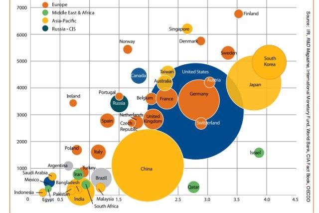 Polska zajęła 12 miejsce w Unii Europejskiej pod względem skłonności firm do prowadzenia badań. Ten wykres pokazuje nakłady na innowacje i liczbę naukowców