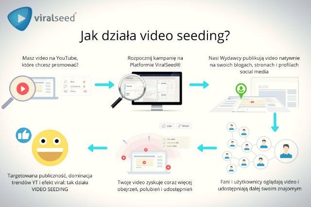 Tak działa video seeding!