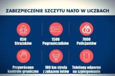 Zabezpieczenie szczytu NATO w liczbach.
