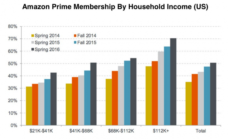 Amazon Prime - udział procentowy w gospodarstwach domowych w Stanach Zjednoczonych w podziale na dochód gospodarstwa.