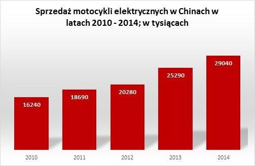 W 2014 roku Chiny zajęły pierwsze miejsce w rankingu sprzedaży motocykli elektrycznych, liczba nowo zarejestrowanych motorów wyniosła prawie 30 milionów.