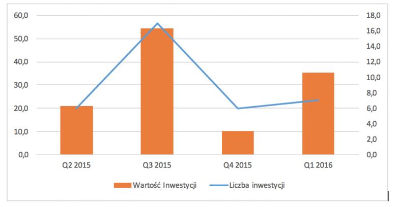 Inwestycje VC w Polsce Q2 2015-Q1 2016