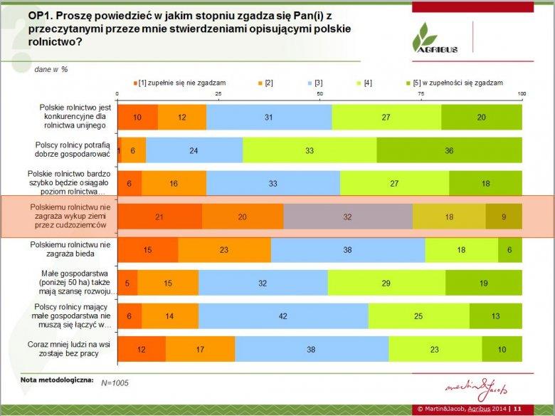 Postawy i opinie na temat rolnictwa w 2014 r.