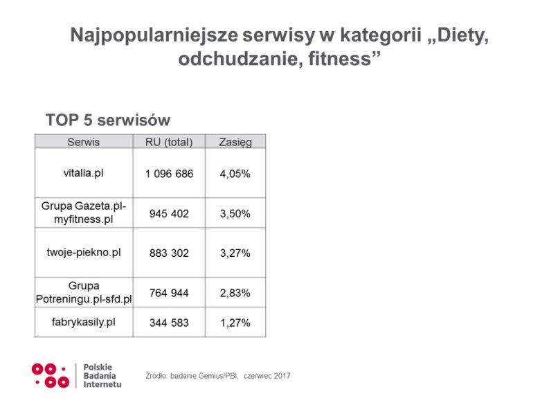 """Vitalia.pl przoduje wśród portali o tematyce """"diety, odchudzanie, fitness"""""""