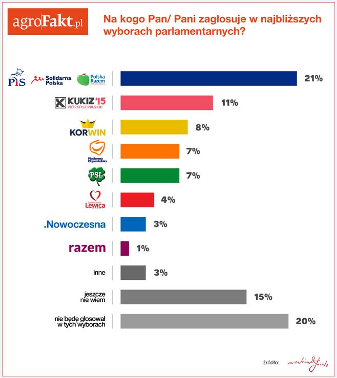 Na kogo zagłosują rolnicy w najbliższych wyborach parlamentarnych?