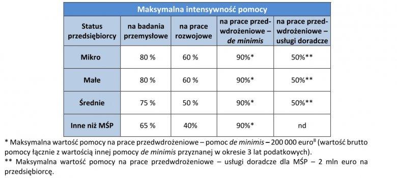 Tabela intensywności wsparcia