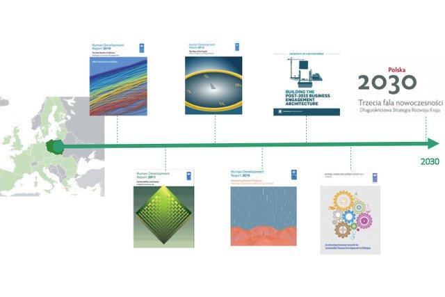 Plan dochodzenia do innowacyjności dla Polski w perspektywie najbliższych 15 lat