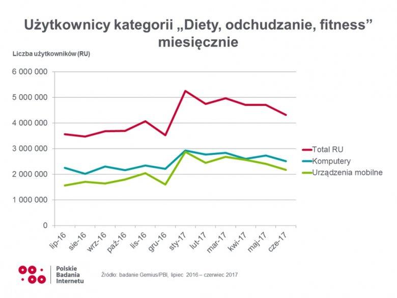 W styczniu liczba internautów zainteresowanych dietami i odchudzaniem rośnie o mniej więcej 20 proc i przebija poziom 5 mln miesięcznie