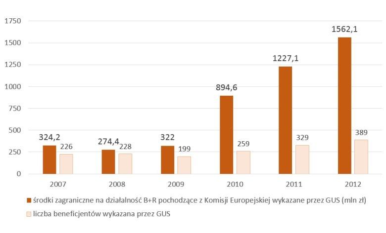Oficjalne zestawienia dotyczące wydanych w Polsce w latach 2007-2012 środków na B+R, pochodzących od Komisji Europejskiej