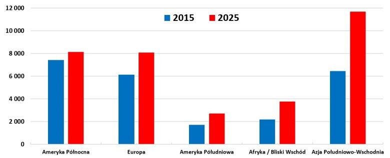 Ilość dużych samolotów pasażerskich obecnie i w przyszłości