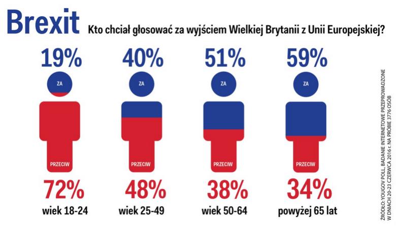 Struktura głosujących w referendum wg wieku.
