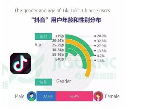 Jeżeli wierzyć statystykom co piąty użytkownik TikTok to nastolatek