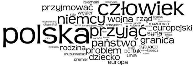 Chmura tagów na podstawie treści dotyczących uchodźców/imigrantów z okresu 1-18 września 2015