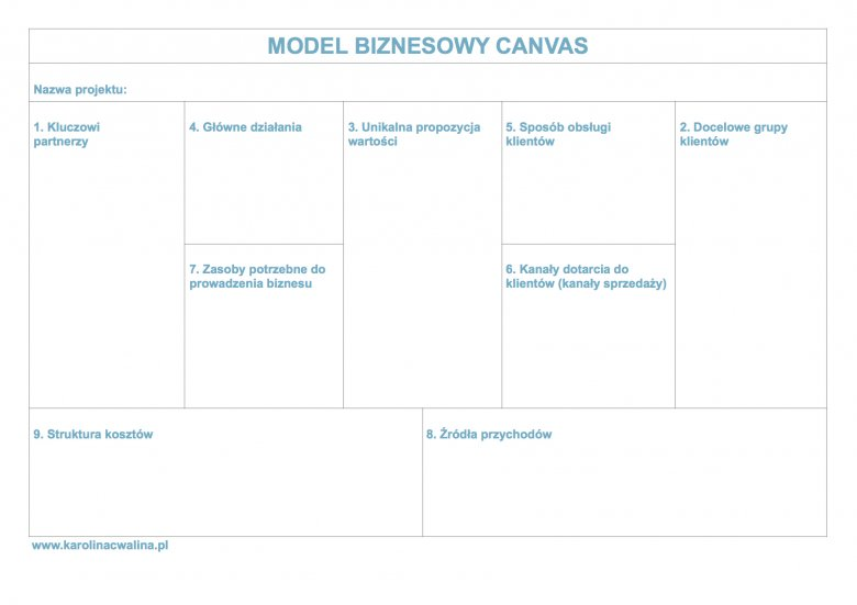 Model biznesowy Canvas