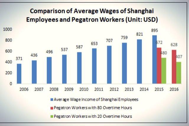 Nawet z nadgodzinami pracownicy Pegatronu nie byli w stanie dobrnąć do średniej płacy w Szanghaju