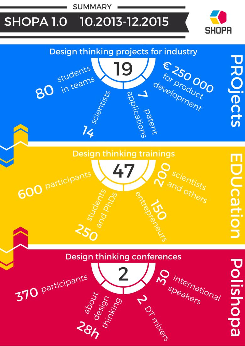 SHOPA 1.0 Podsumowanie - Infografika