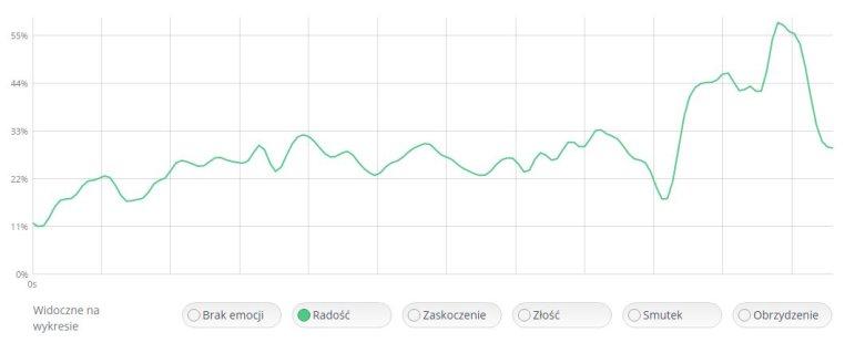 Wykres końcowego wzrostu emocji radości dla reklamy Doritos Middle Seat w systemie ELLEN