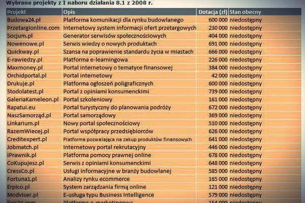36 projektów z tego zestawienia było warte łącznie ponad 15 mln zł. Żaden z nich nie dotrwał do dzisiejszych czasów