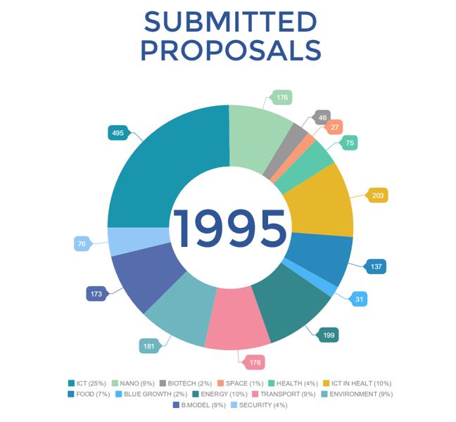 Ilość wniosków złożona w poszczególnych tematach SME Instrumentu (Horyzont 2020) w lutym 2016