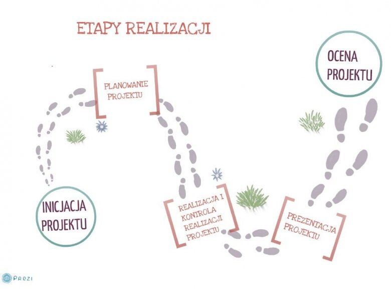 Droga dojścia do korzyści w ujęciu projektowym