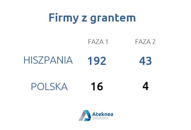 Porównanie ilości grantów Polski i Hiszpanii