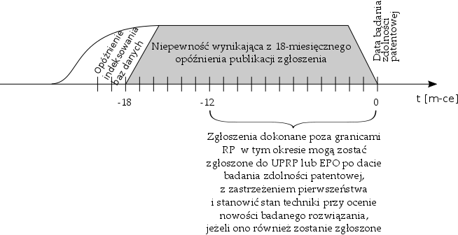 """Rys. 1 """"Czarna dziura"""" w badaniach patentowych"""