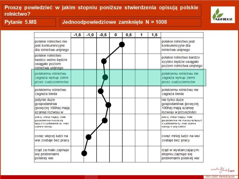 Postawy i opinie na temat polskiego rolnictwa w 2004 r.