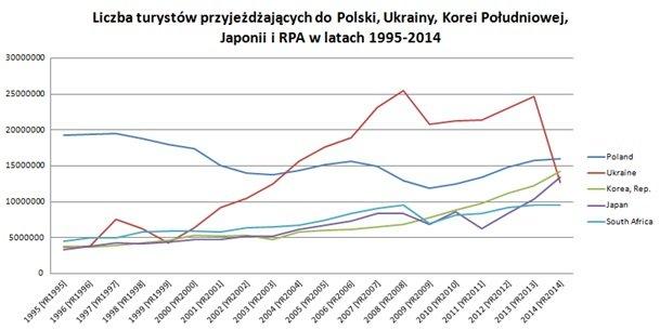 Liczba przyjazdów do Polski, Ukrainy, Korei Południowej, Japonii i RPA